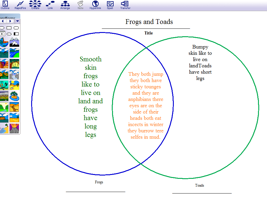 Using Inspiration Software To Create Venn Diagrams E C A